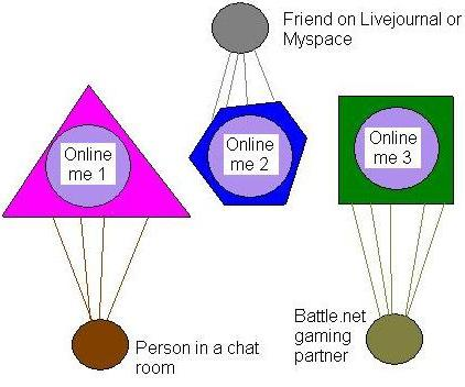 Me online - what they see